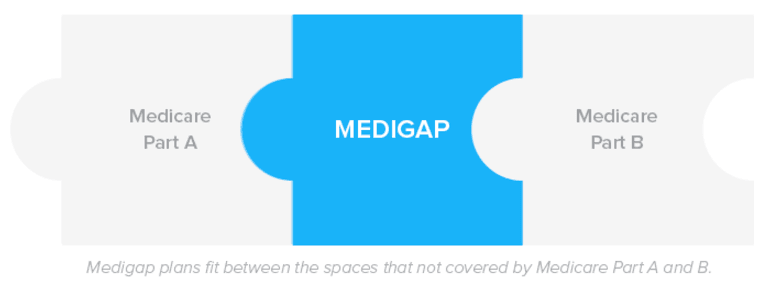 Image result for Medigap