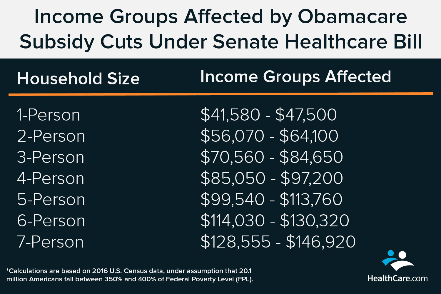 Income Groups Affected by Obamacare Subsidy Cuts Under Senate Healthcare Bill | The CheckUp by HealthCare.com