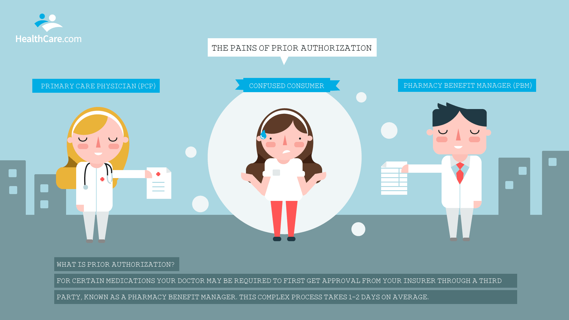 What Is Prior Authorization? Illustration | The CheckUp by HealthCare.com
