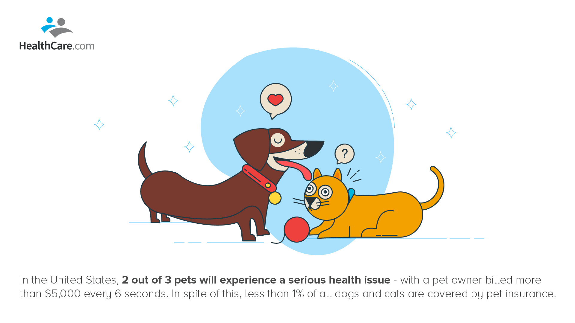 Health Insurance for Pets Illustration | The CheckUp by HealthCare.com