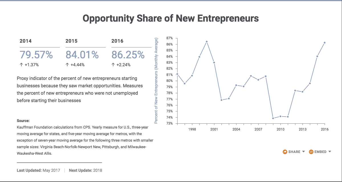 Kauffman Foundation Opportunity Share of New Entrepreneurs, Healthcare for Startups Article | The CheckUp by HealthCare.com