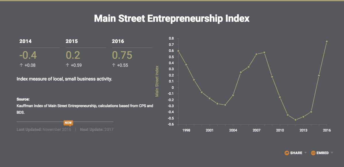 Main Street Entrepreneurship Index from Kauffman Foundation, Healthcare for Startups Article | The CheckUp by HealthCare.com