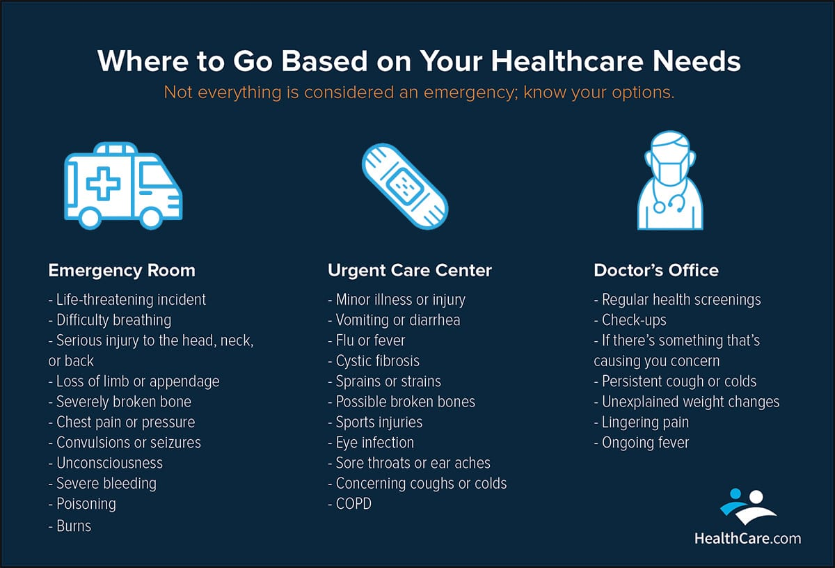 Where to Go Based on Healthcare Needs | The CheckUp by HealthCare.com