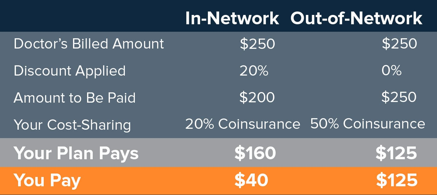 Health Insurance Provider Networks: In-Network VS Out-of-Network | The CheckUp by HealthCare.com