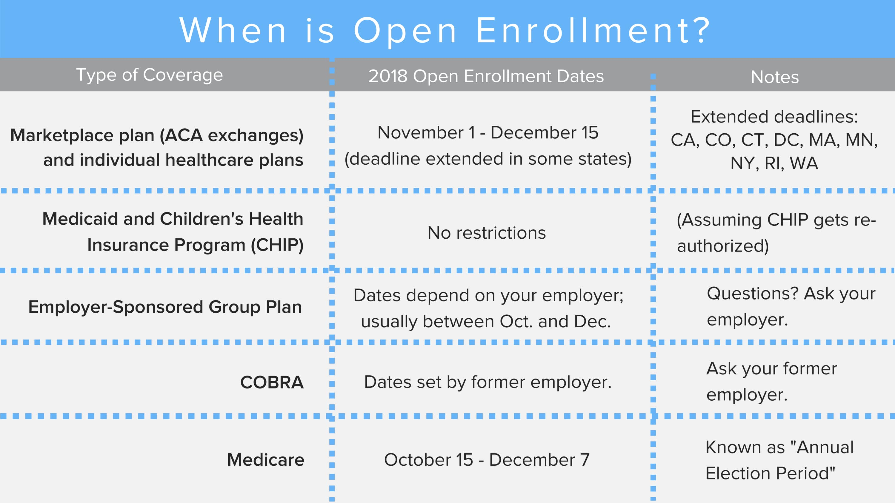 Do You Need to Do Anything During This Health Insurance Open Enrollment Period? | HealthCare.com