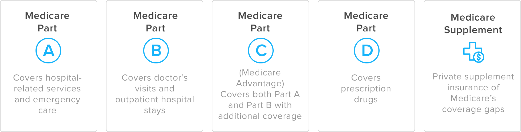 types of Medicare v1 | garrett interview