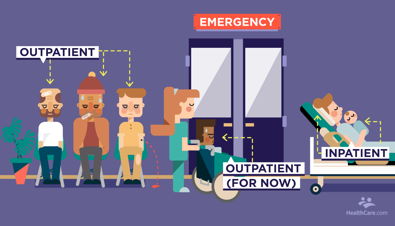 inpatient vs outpatients in waiting room