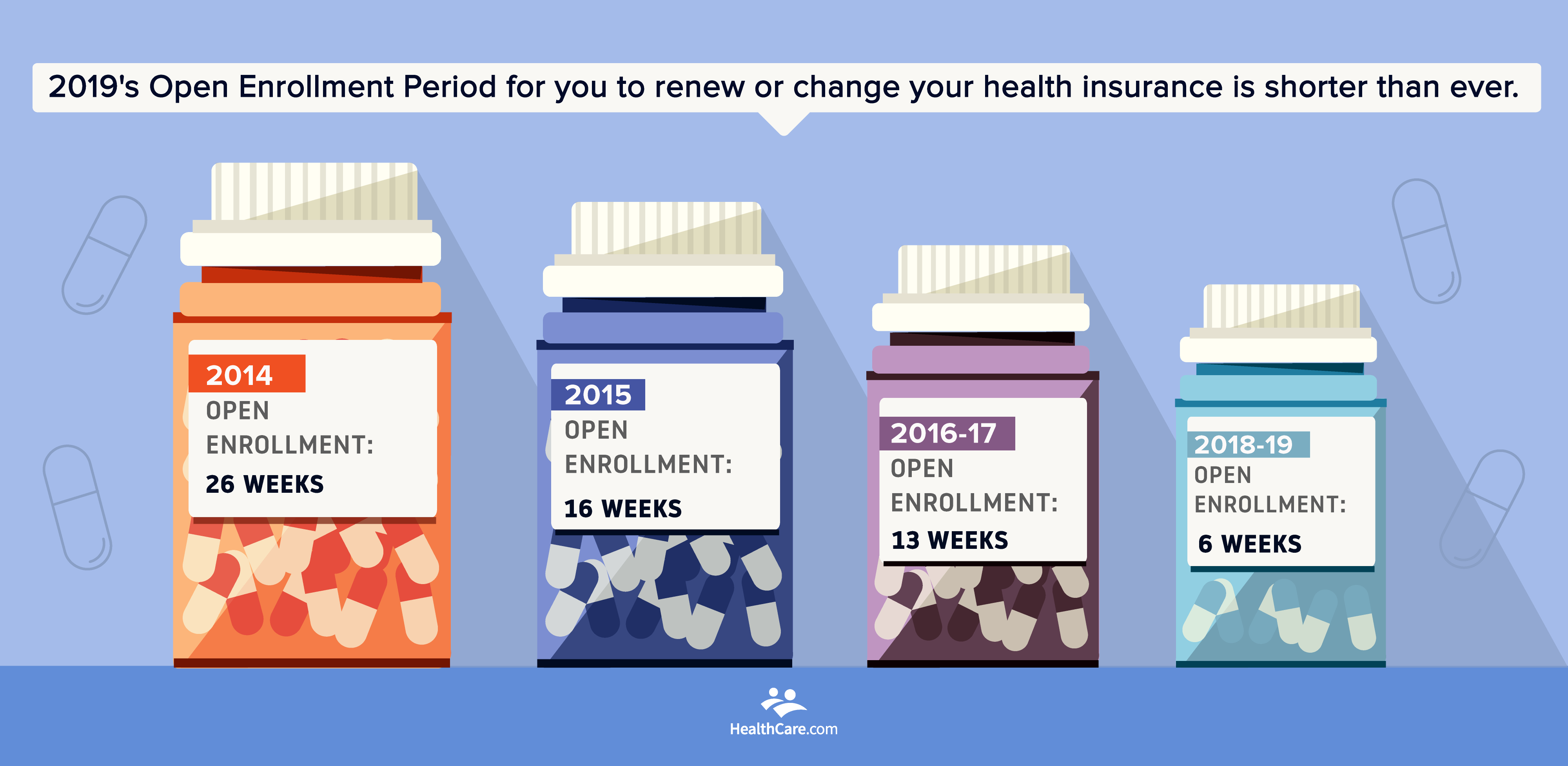 Shrinking Open Enrollment Period 2019 | dated pill bottles