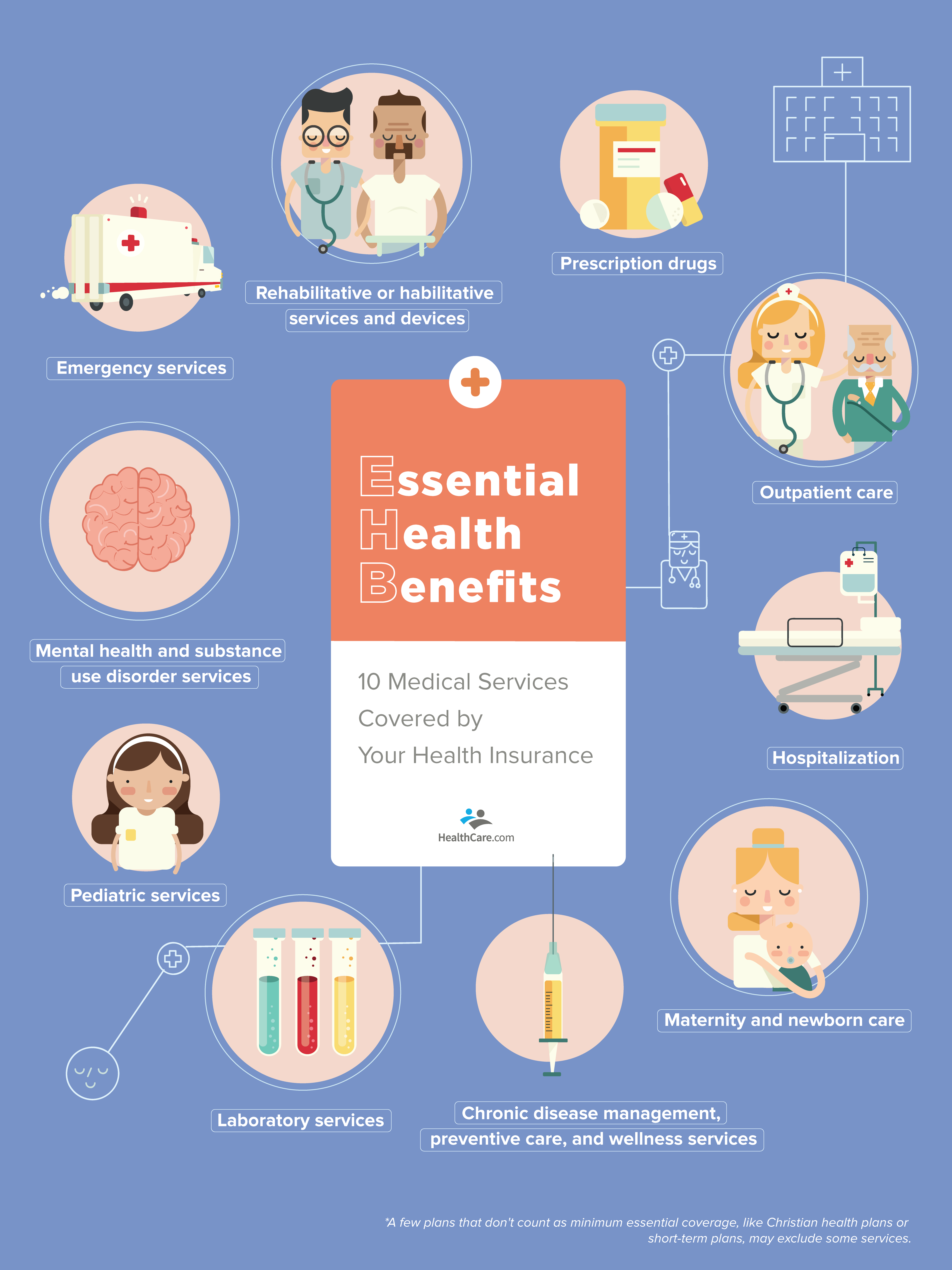 10 essential health benefits infographic | HealthCare.com